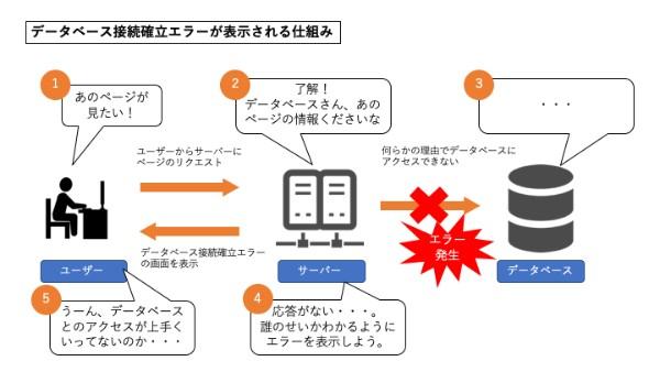 データベース接続確立エラーが表示される仕組み