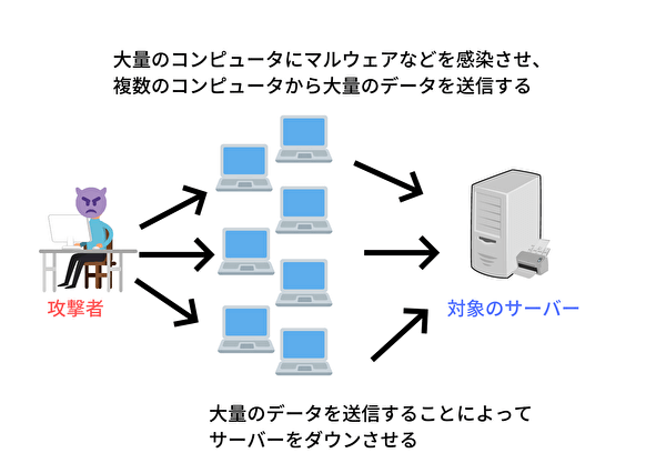 DDos攻撃の攻撃手法