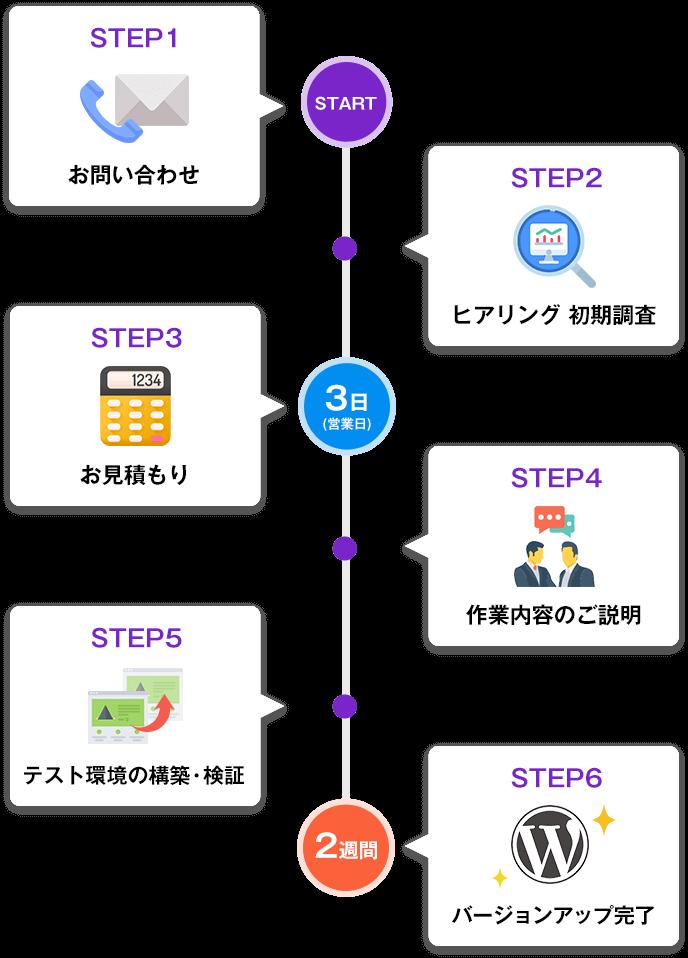 STEP1.お問い合わせ STEP2.ヒアリング初期調査 STEP3.お見積もり STEP4.作業内容のご説明 STEP5.テスト環境の構築・検証 STEP6.バージョンアップ完了